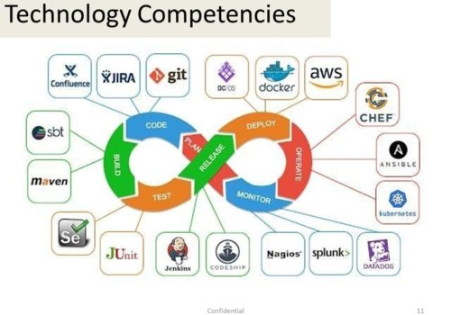 Technology Competencies