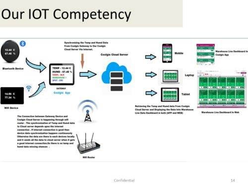 Our IOT Competency