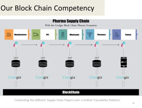 Our Block Chain Competency